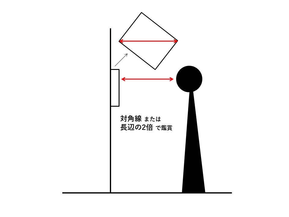 写真を見る距離は展示物の「対角線」の長さ